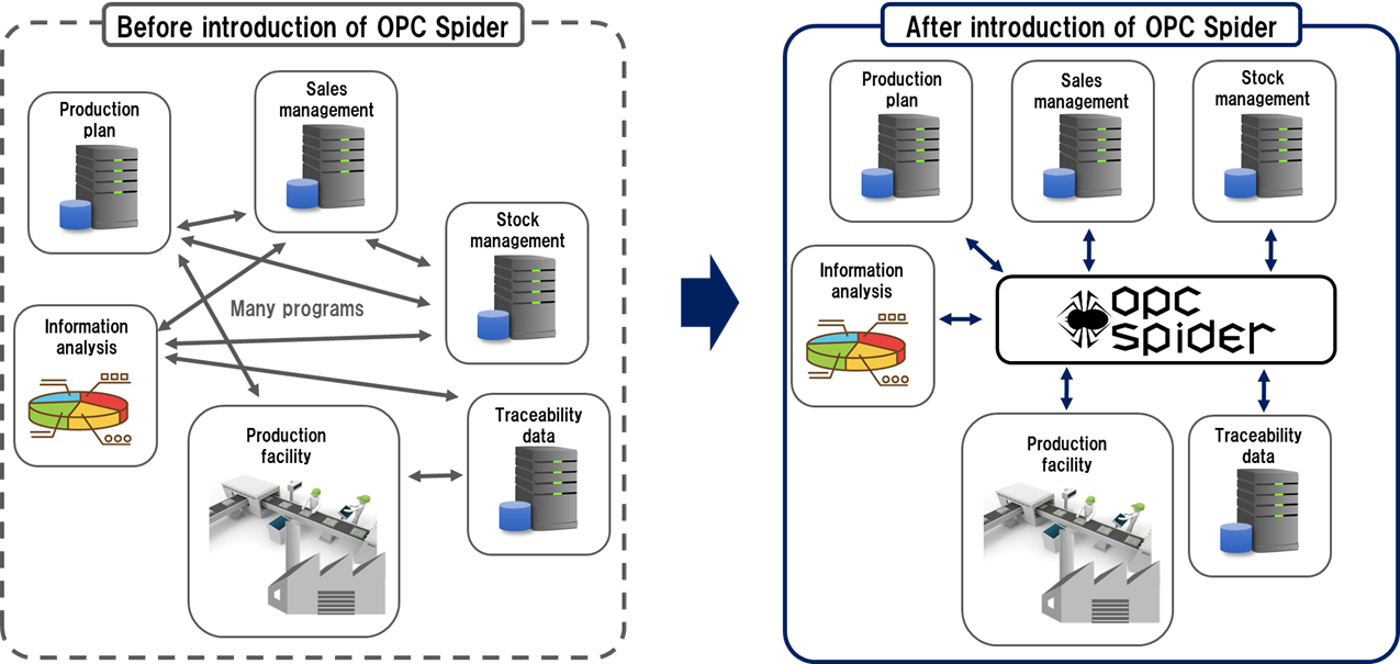 OPC Spider   Products TAKEBISHI FAWEB